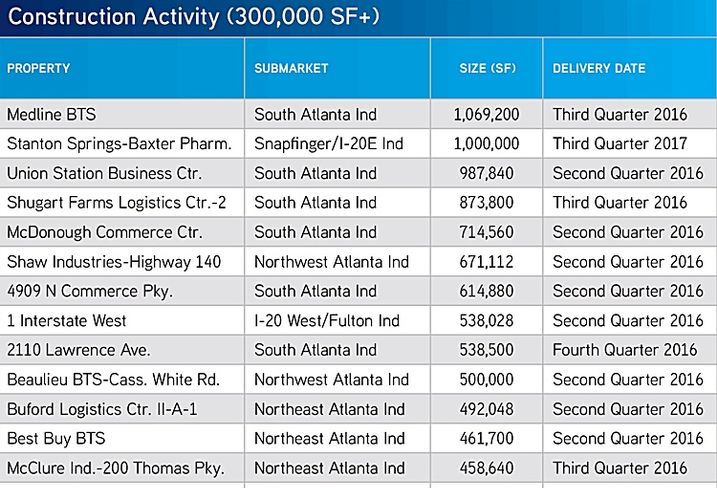 Colliers International 1Q 2016 Industrial Construction Activity Atlanta