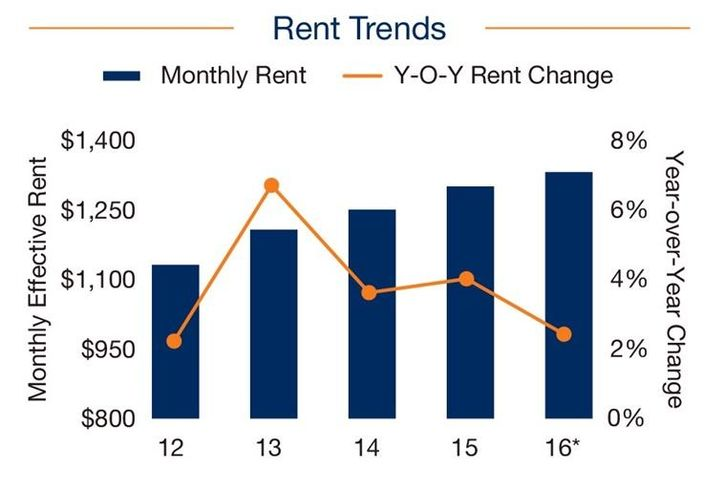 Marcus & Millichap Miami 2016 Rent Trends