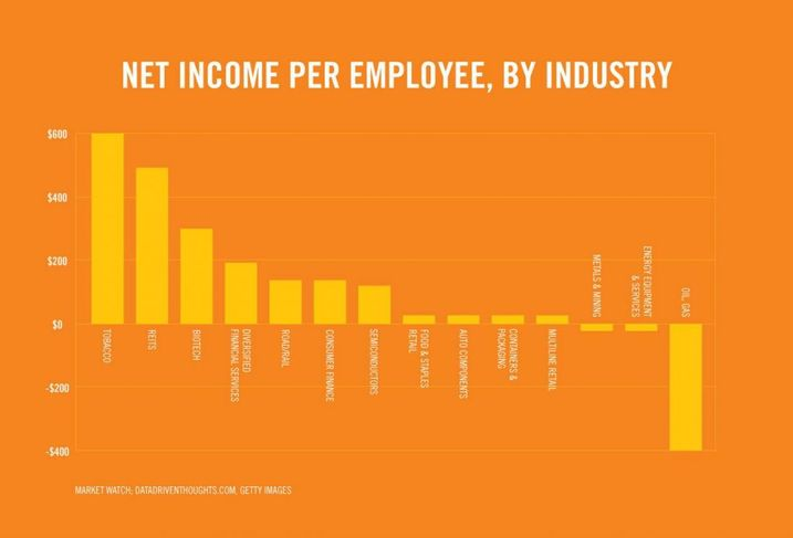 REITs Have The Second Highest Net Income Per Employee Across All Industries, And You'll Never Guess Which Industry Took First