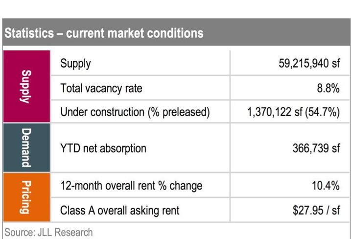 Supply Finally Beats Demand In Portland Office, JLL Reports