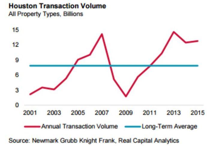 Transaction Volume, Houston