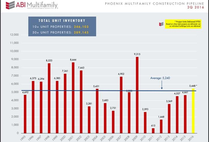 Multifamily New Construction In 2016 Has Already Beat 20-Year Average