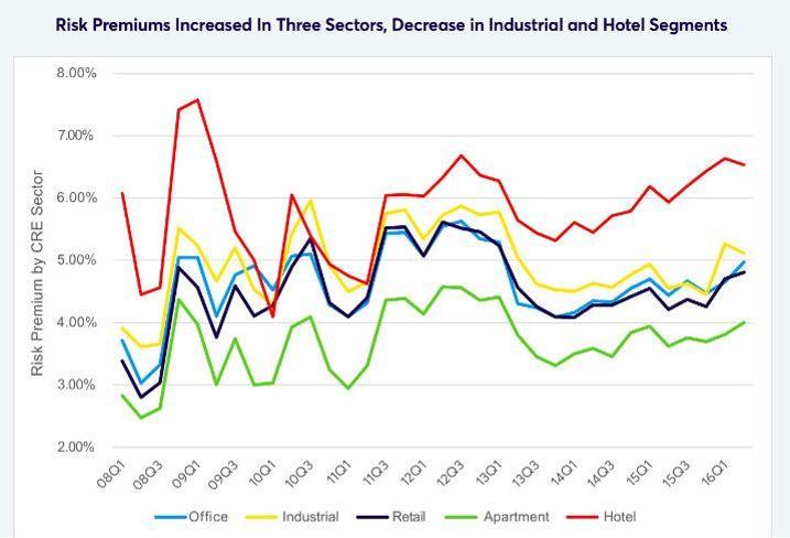 Ten-X Risk Premium chart