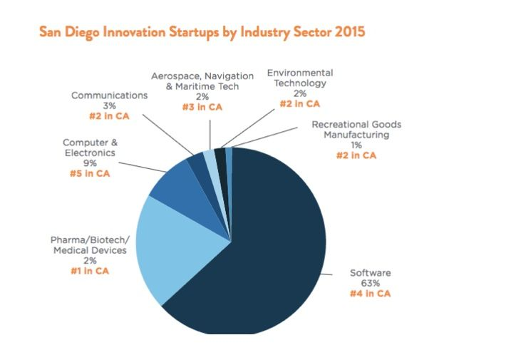 This pie chart shows San Diego Innovation startups by industry sector.  i