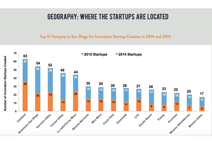 Where San Diego's startups are located.
