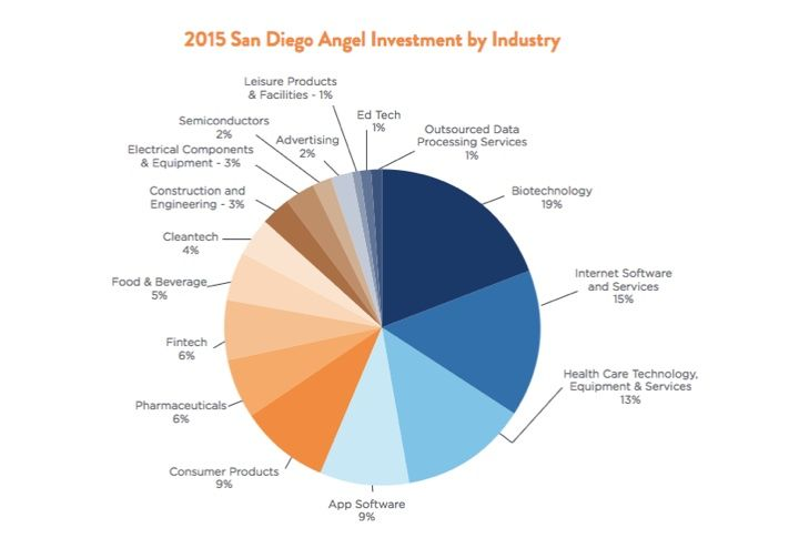 Pie chart of angel investment in San Diego innovation firms.