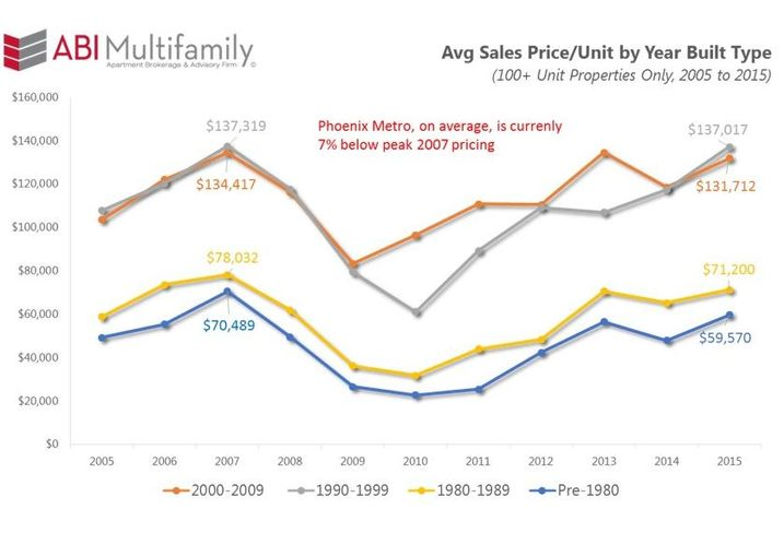 Many Cities Have Hit 2007 Multifamily Price Levels, But Not Phoenix