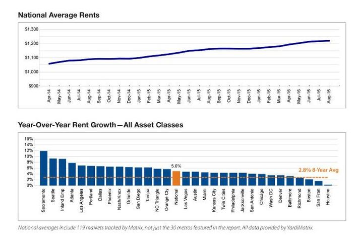 Rent Growth Is Decelerating In Tech-Dominated Cities