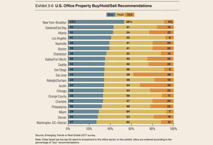 What Does Brooklyn's Status As A Top US Office Buyer's Market Mean For Its Future?