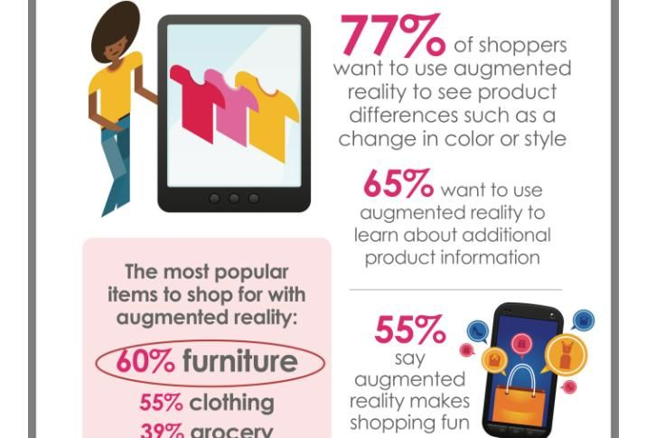 Retailers Are Increasing Their Augmented Reality Use—Here's How Shoppers Are Responding
