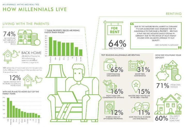 CBRE Millennial Myths