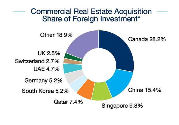 Commercial real estate acquisition share of foreign investment 3Q 2016
