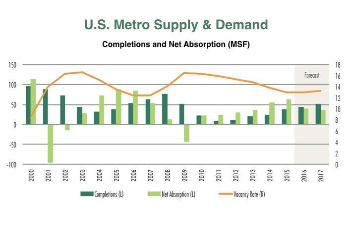 CBRE U.S. Metro Supply & Demand