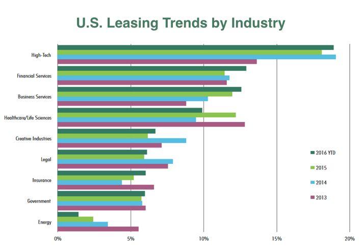 CBRE U.S. Leasing Trends by Industry