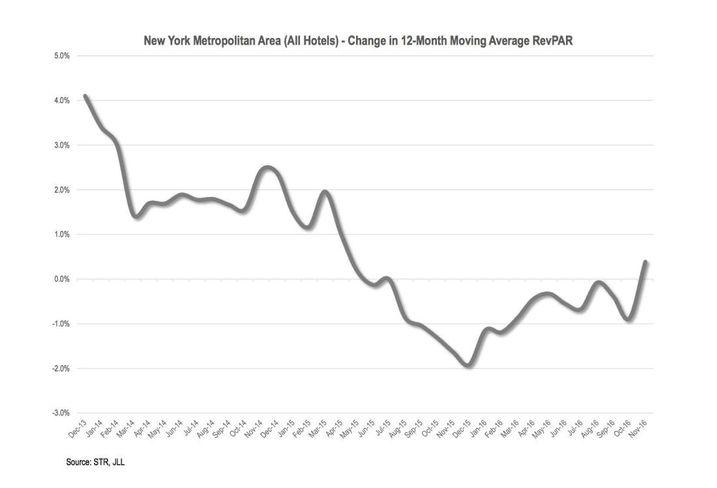 New York RevPAR Trends