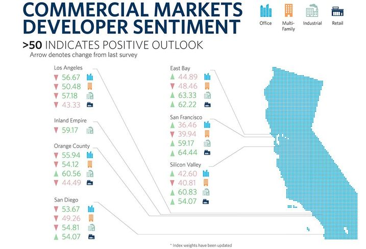 Latest Allen Matkins/UCLA Anderson Forecast Commercial Real Estate Survey Results Reveal Positive Outlook For California