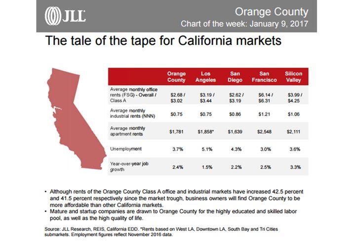 JLL CA chart