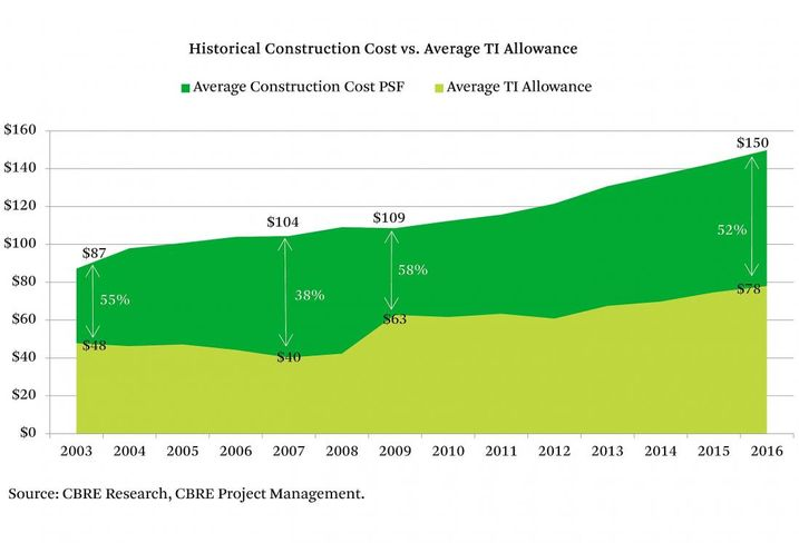 What Is Driving The Increase In Tenant Improvement Allowances In Manhattan?