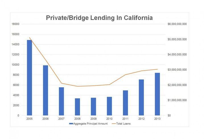 Private Lending Thrives As Banks Step Back