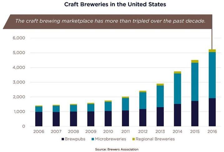 Cushman & Wakefield/Brewers Association