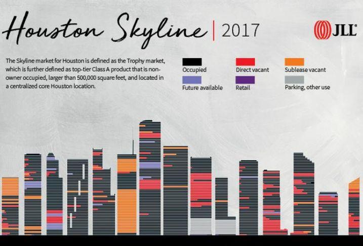 JLL Houston Skyline