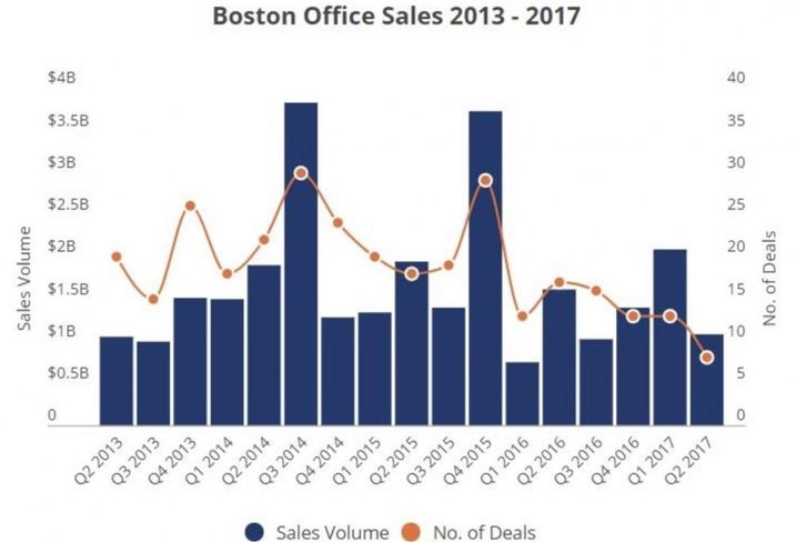Boston Office's Q2 Nose-Dive: Blip Or Downturn?