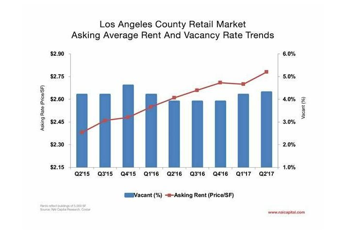 LA Retail Rents Rise, Though Investors Are Cautious