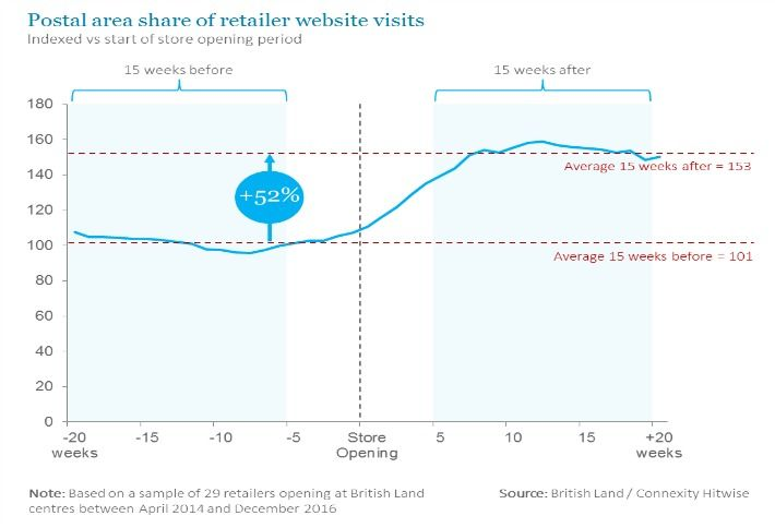 Hard Data That Opening A Physical Store Drives Online Traffic For Retailers