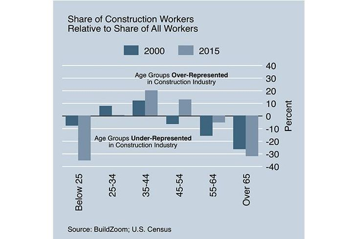 The Construction Industry Has A Big Baby Boomer Problem