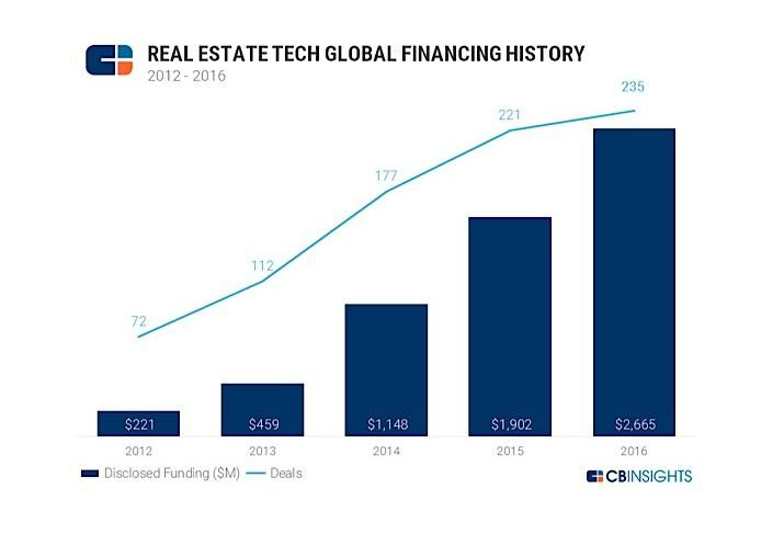 CBInsights Record real estate tech investment
