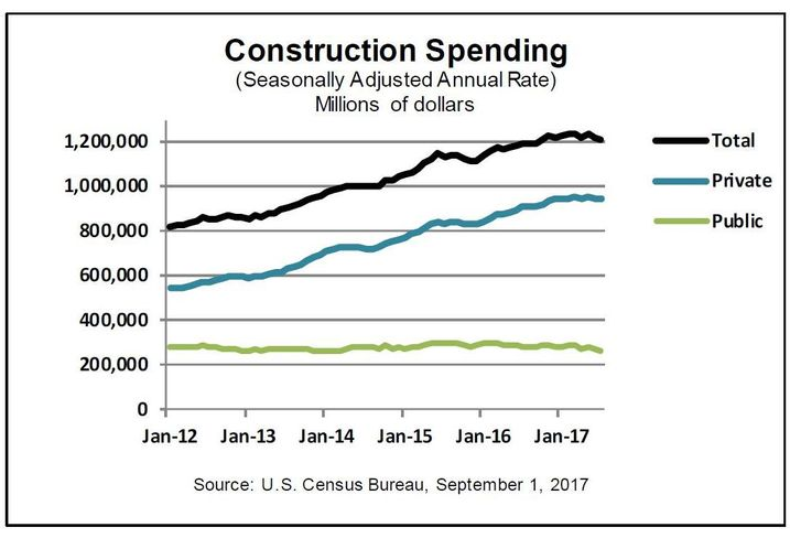 Construction Lenders Get Creative To Fund Projects, Reduce Risk During The Labor Shortage