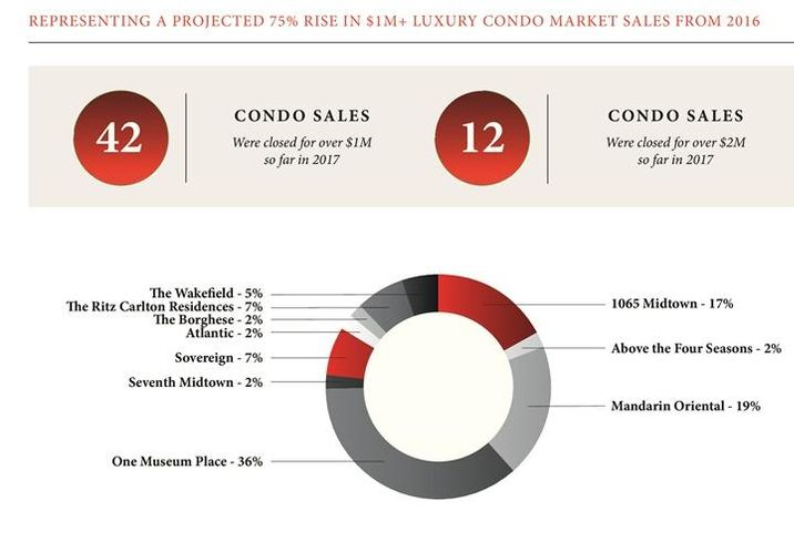Million-Dollar Condo Market Surges While Supply Lags Behind