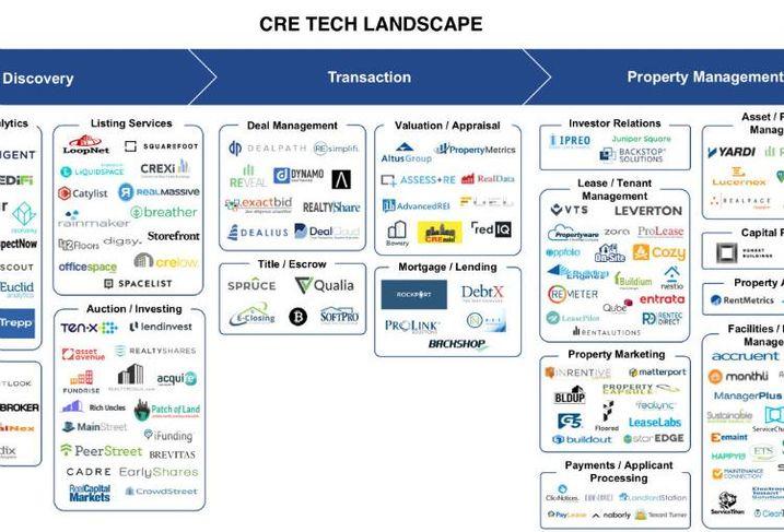 Dealpath CRE Tech Landscape