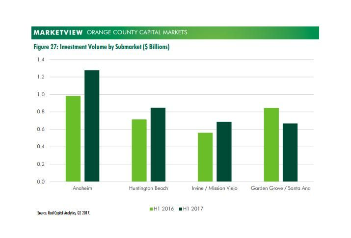 Los Angeles Surpasses Manhattan As Largest Market In Nation For Deal Volume In First Half Of 2017