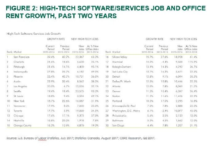 High-Tech Software/Services Job and Office Rent Growth, Past Two Years