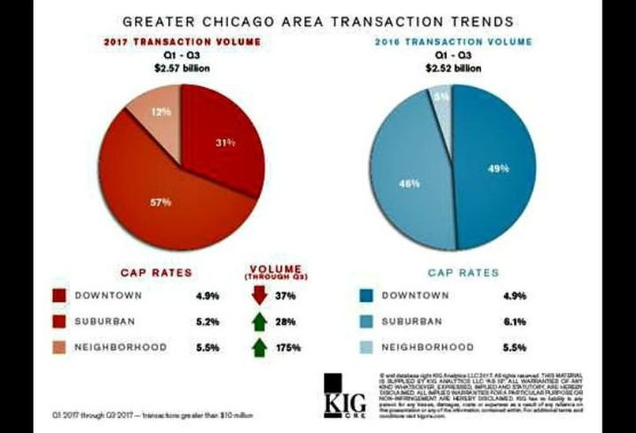 Suburban and multifamily transactions in Chicago.