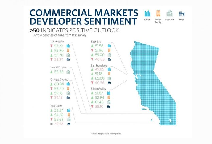 Next Three Years Seen As Largely Favorable Across Bay Area CRE Markets