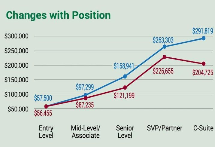 CRE's Wage Gap Could Be Hurting Businesses' Bottom Lines