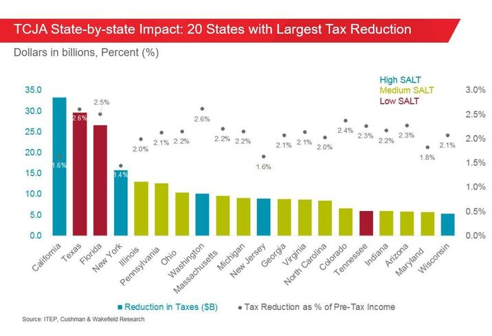 Tax Reform Could Create A Tailwind For Real Estate In These Coastal Markets