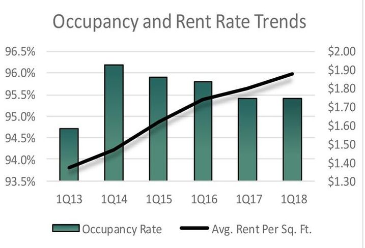 High-Rise Apartment Rents Falter While Older Properties Flourish