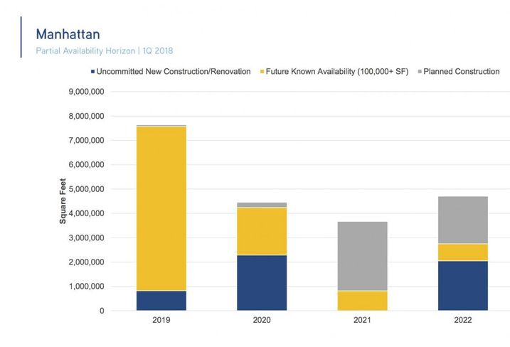 There are almost 8M SF of large blocks of office space that will be available in Manhattan in 2019.