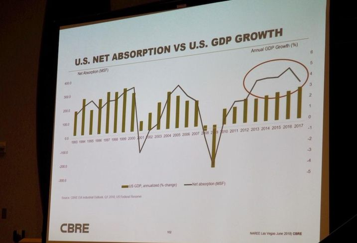 CBRE industrial absorption graph