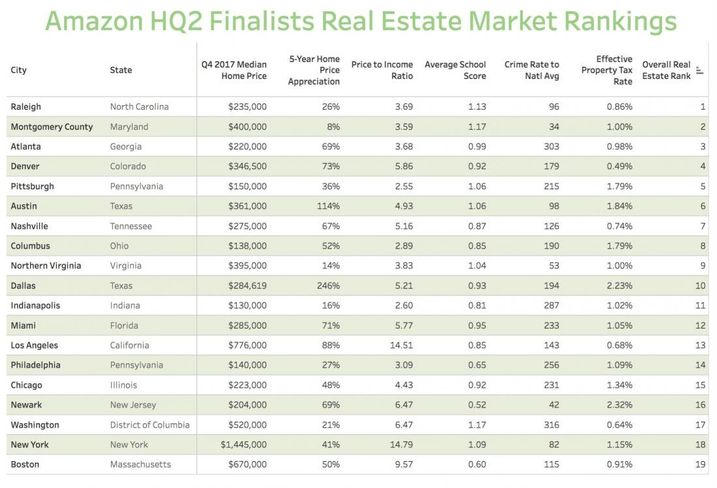 The Real Estate Rankings Of Amazon's 19 U.S. HQ2 Finalists