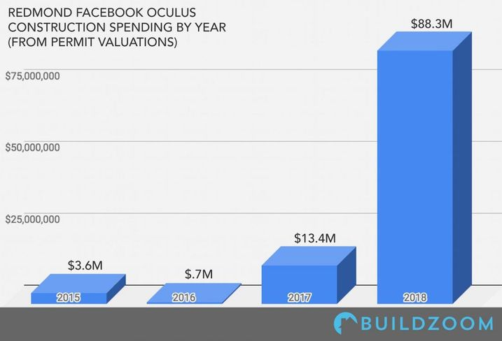 Facebook's Oculus Files For $106M In Construction, Development Permits In Redmond