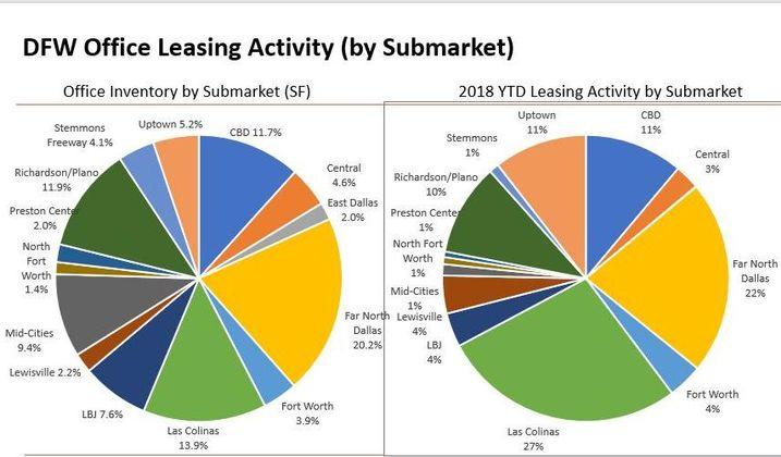 2 Submarkets Are Stealing All The Office Leasing Activity