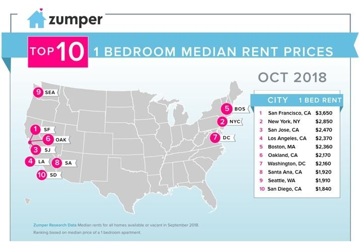 San Francisco Remains Nation's Most Expensive City For Renters on san francisco rent chart, abu dhabi rent map, san francisco ca, heat map, austin rent map, san francisco rent rates, san francisco neighborhoods to avoid, portola ca map,