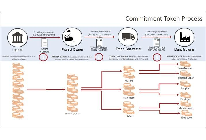 This diagram shows how commitment tokens would work to distribute funds from the construction loan to the project owner, subcontractors and manufacturers.