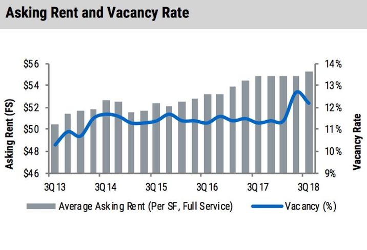 NKF's Q3 office report shows vacancy declined in the District while asking rents rose.