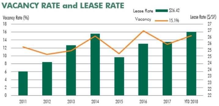 CRE Snapshot: A Look At The Fort Worth CBD Office Market
