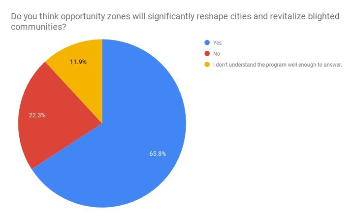 Survey Says: While Opportunity Zones Will Reshape U.S. Cities, Many Low-Income Communities May Remain Overlooked
